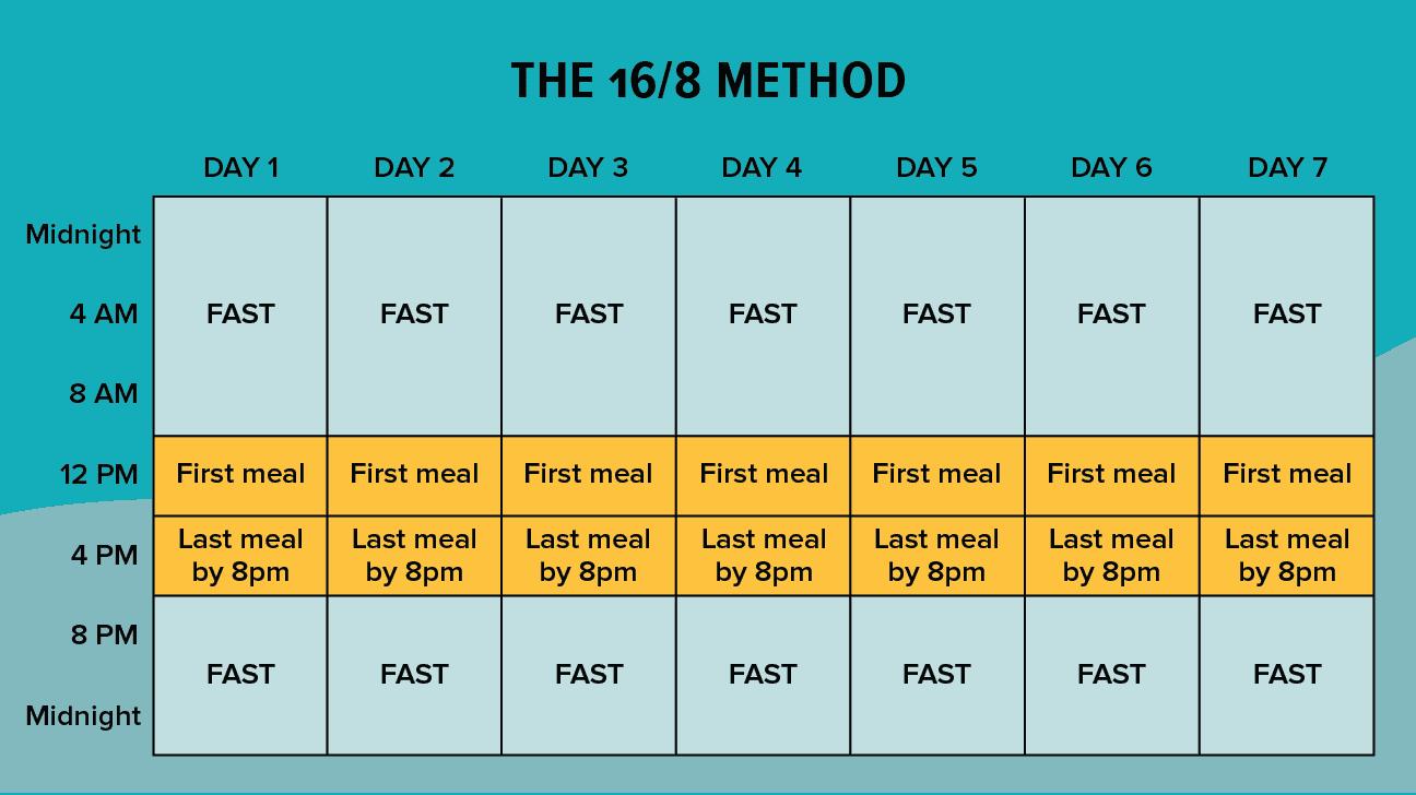 16:8 metoden