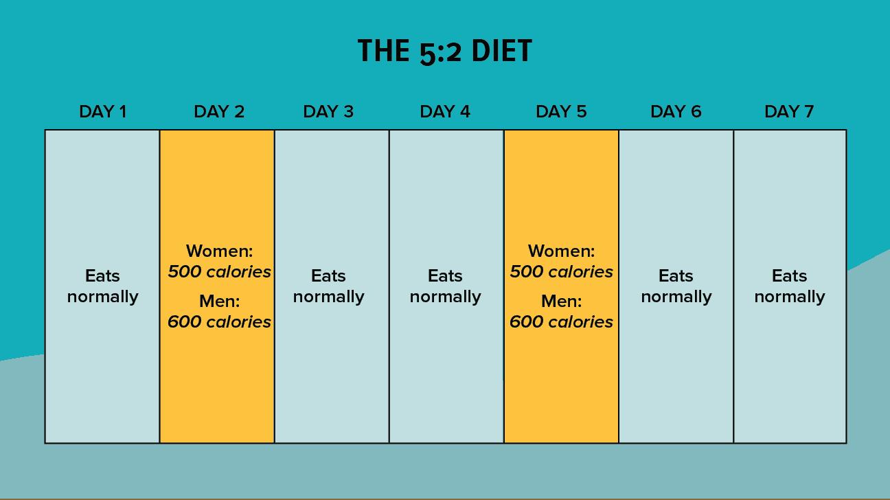 5:2-metoden