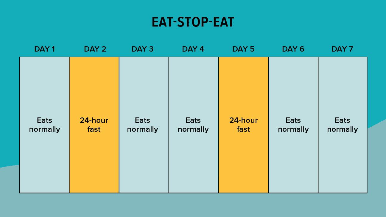 6:1-metoden
